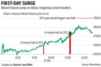 The bitcoin frenzy continued unabated, with bitcoin futures rallying 26% on Cboe Global Markets's exchange and triggering two temporary trading halts in the process.