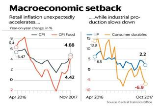 Retail inflation in November rose to 4.88% as against 3.58% in October, mainly on account of rising fuel and food prices. Photo: Bloomberg