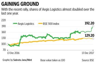 The Aegis Logistics stock trades at 34 times one-year forward earnings estimate.