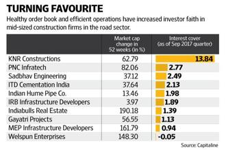 Competition in the EPC segment is now rising, with scores of mid-sized companies willing to seize the opportunity in the country's infrastructure development. Graphic: Naveen Kumar Saini/Mint