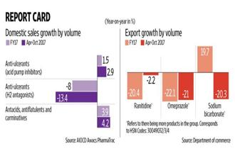 Domestic retail sales data does not support the high growth in industrial production numbers for antacids and related products. Graphic: Naveen Kumar Saini/Mint