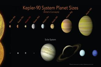NASA illustration shows a comparison of the planets in the solar system and those orbiting the star Kepler-90. An eighth planet, Kepler-90i, has been found in the faraway solar system, matching our own in numbers. Photo: NASA via AP