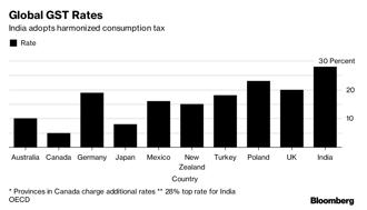 India has among the highest GST rates in the world. Graphic: Bloomberg