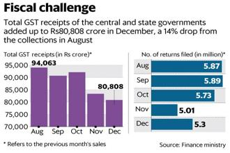 The number of GST returns filed has also fallen to 5.3 million in December from 5.87 million in April. Graphic: Mint