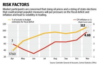 The deficit had at the end of November touched 112% of the budget estimate for the fiscal year. Graphic: Naveen Kumar Saini/Mint