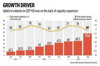 Volume growth for the sector has largely been on the back of capacity addition. Graphic: Naveen Kumar Saini/Mint