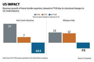 As clients in the US and the companies adapt to new procurement cycles, industry participants expect growth to re-emerge in FY19. Graphic: Naveen Kumar Saini/Mint