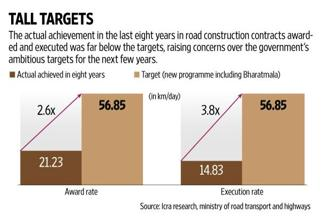 A lot depends on the government's ability to access funds, given its higher degree of involvement in the initial stages of road construction. Graphic: Subrata Jana/Mint