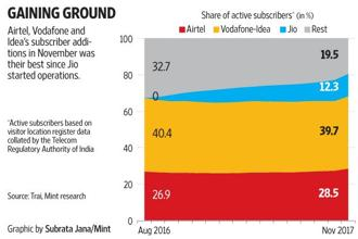 Subscriber data for the month of November shows that Airtel, Idea Cellular and Vodafone India had their best month since Reliance Jio launched operations.