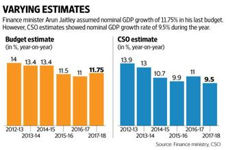Finance minister Arun Jaitley assumed nominal GDP growth of 11.75% in Union Budget 2017, but CSO estimates showed nominal GDP growth rate of 9.5% during the year. Graphic: Mint