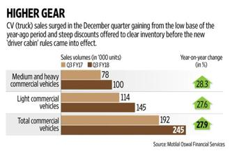 A key reason for higher truck sales could be the low base of the year-ago period that was severely impacted by the currency ban that hit economic activity Graphic by Naveen Kumar Saini/Mint