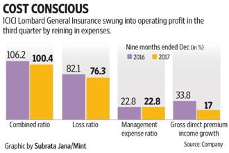 ICICI Lombard's management expenses as a percentage of gross direct premium income fell to 23.5% from 25.9% because the insurer managed to keep a lid on its commissions to agents as well as other operating expenses. Graphic by Subrata Jana/Mint