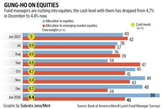 Close to half the fund managers surveyed cite second quarter or third quarter of 2018 as the likely peak, whereas 30% see equity markets peaking in 2019 or beyond. Graphic by Subrata Jana/Mint