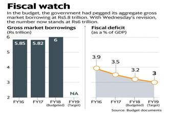 The risk of the government breaching its fiscal deficit target of 3.2% of GDP in FY18 increased significantly as it exhausted 112% of its Rs5.5 trillion full-year fiscal deficit by November-end. Graphic: Mint