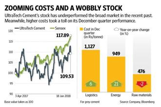 UltraTech Cement's operating profit missed forecasts significantly in spite of a ramp-up in cement sales because of weak realizations and unanticipated cost hikes. Graphic: Naveen Kumar Saini/Mint