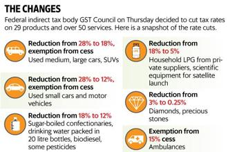 FM Arun Jaitley said GST Council would consider including petrol and real estate under GST in the next meeting, but did not give details. Graphic: Paras Jain/Mint