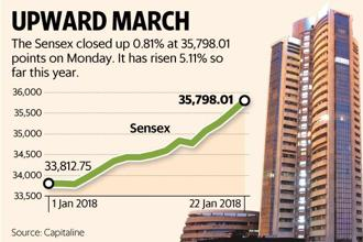 On Monday, BSE Sensex rose 0.81%, or 286.43 points to 35,798.01 points while Nifty 50 close 0.66% higher, or 71.50 points, at 10,966.20 points. Graphic: Mint