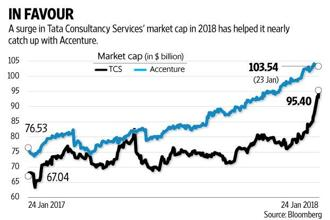 The market capitalization of Tata Consultancy Services (TCS) is fast closing in on Accenture Plc, which has a valuation of $103 billion. Graphic: Naveen Kumar Saini/Mint