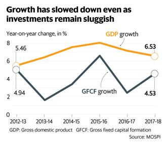 While there could be a cyclical recovery in investments and growth over the next few months, the jury is still out on whether India will be able to stage a sustained recovery. Graphics by Ahmed Raza Khan/Mint