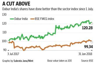 Dabur India appears to be in a good place and that explains why its shares have done well in recent quarters.