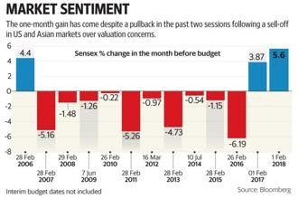 Since 2000, the Sensex has gained only eight times in the month leading up to the budget presentation, and rose as much as 11.7% in the run-up in 2002. Photo: Hemant Mishra/Mint