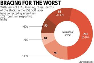 Nearly three-fourths of the stocks, or 371 stocks in all, in the index have corrected by more than 10% from their respective highs. Graphic: Prajakta Patil/Mint
