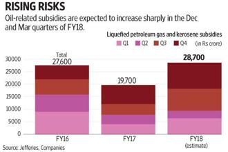 The subsidy provided for kerosene and LPG appears rather low when one considers this in the backdrop of rising crude oil prices. Graphic: Subrata Jana/Mint