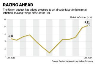 The budget just upped the ante on inflation and RBI will respond in kind. Graphic: Naveen Kumar Saini/Mint