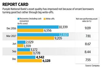 Punjab National Bank has not only put its house in order but has also built enough insurance to protect against future risks. Graphic: Naveen Kumar Saini/Mint