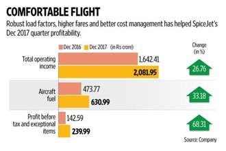 The trajectory of SpiceJet's regional operations too will be worth watching. Graphic: Naveen Kumar Saini/Mint