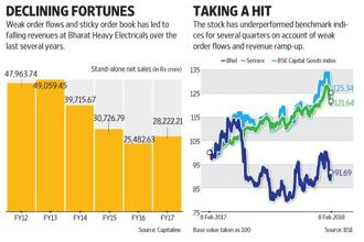 Consistent order flows and profitability are the need of the hour for investors to gain confidence in Bhel. Graphic: Ajay Negi/Mint
