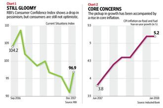 The growth of 7.1% from a year ago in industrial production for December 2017 is certainly an improvement. Graphic: Naveen Kumar Saini/Mint