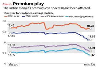 The one-year forward price-earnings (P-E) multiple of the MSCI India Index has come down from its recent highs to where it was at the beginning of January. Graphics: Ajay Negi/Mint