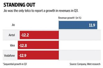 Reliance Hio reported a 12% sequential increase in revenue, much the opposite of the 12-13% decline in revenues reported by other large telcos. Graphic: Mint