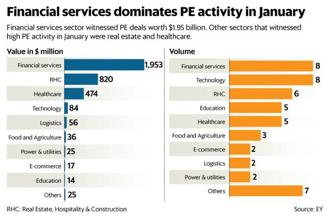 There were five deals of value greater than $100 million, aggregating $2.78 billion and accounting for 79% of total investments made in January, according to the EY report. Graphic: Savesh Kumar Sharma/Mint