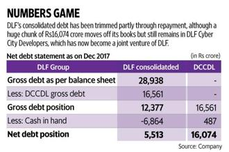 Investor reaction to DLF has been positive since news of its debt reduction plans. Graphic: Mint