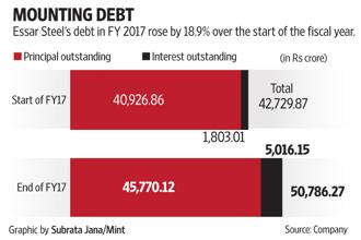 Essar Steel's debt in FY17 rose by 18.9% over the start of the fiscal year.