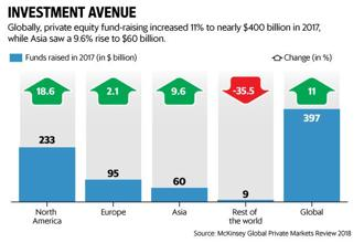 Globally, private equity fundraising increased 11% to nearly $400 billion in 2017, while Asia saw a 9.6% rise to $60 billion. Graphic: Vipul Sharma/Mint
