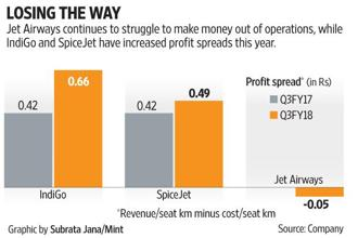 Jet Airways reported a pre-tax profit of Rs186 crore last quarter, but this was thanks to non-operating income such as gains from forex fluctuations.