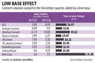 Many cement producers reported double-digit volume growth in the December quarter when compared to the year-ago period. Graphic: Subrata Jana/Mint