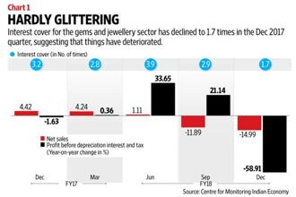 The sector has been under pressure as working capital was blocked owing to refund delays during the implementation of GST. Graphics: Naveen Kumar Saini/Mint