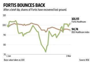 Fortis Healthcare's investors greeted its results with a 0.6% gain on Thursday. Graphic: Naveen Kumar Saini/Mint