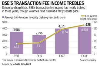 The huge jump in fee income has been possible because of a differential pricing strategy.