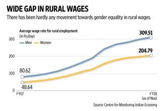 If we look at average wages in agriculture, women get paid about 72% of what men get. Graphic: Naveen Kumar Saini/Mint