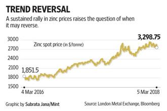 The increase in zinc prices has played a significant role in Hindustan Zinc's performance in recent years.
