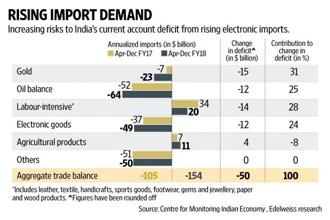 In January 2017, India's net electronic imports increased 12% compared to a year ago. Graphic: Naveen Kumar Saini/Mint