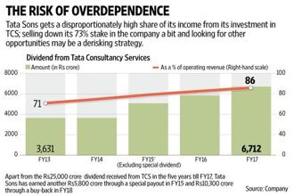 For the first time in nearly a decade, Tata Sons has sold a stake in Tata Consultancy Services (TCS) to raise $1.4 billion. Graphic: Naveen Kumar Saini/Mint