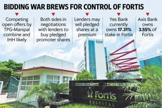 urrently, 80% of Fortis Healthcare's shares are with the public while 20% of pledged promoters shares are held by lenders Yes Bank and Axis Bank. Graphic: Mint
