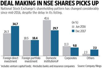 National Stock Exchange's shareholding has considerably since mid-2-16, despite the delay in the NSE IPO. Graphic: Ahmed Raza Khan/Mint