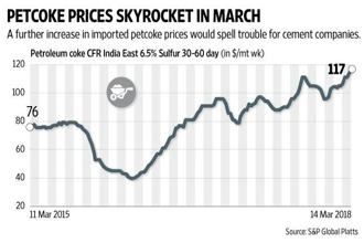 The expectation is that imported petcoke prices will ease in April, as more refiners return following maintenance outages. Graphic: Naveen Kumar Saini/Mint